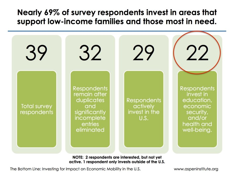 How Impact Investing Can Advance Economic Mobility In America The Aspen Institute